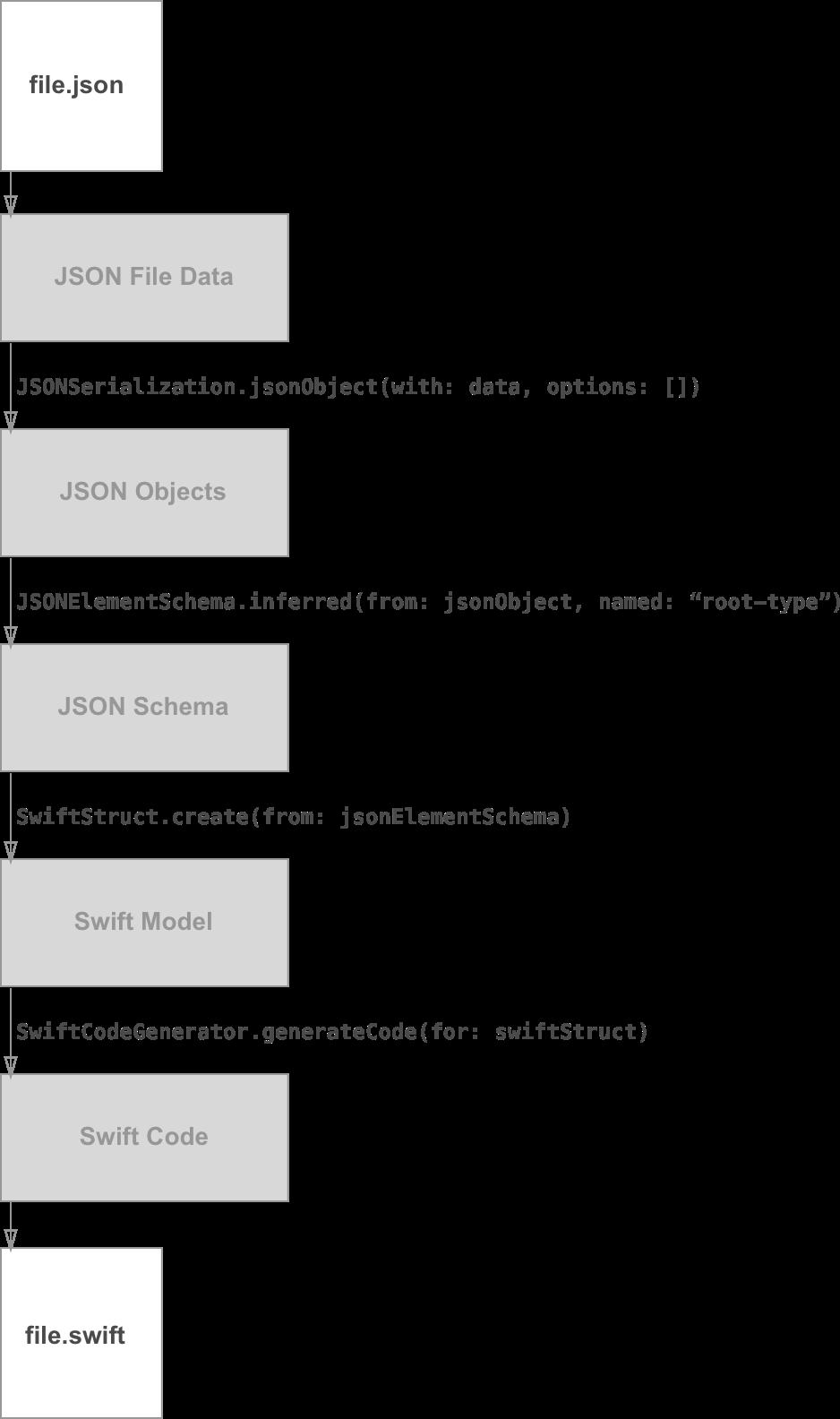 json2swift: a peek under the hood | iJoshSmith